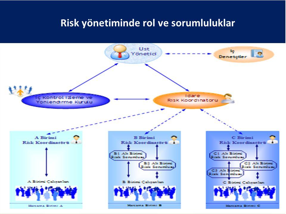 Risk yönetiminde rol ve sorumluluklar 41