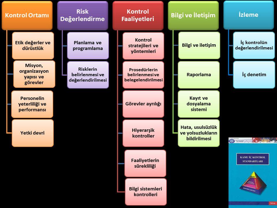 Risk Kayıt Formu İdare/Birim/Alt Birim: Tarih:.../../20....