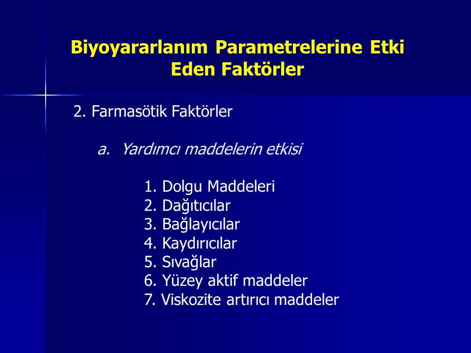 Biyoyararlanım Parametrelerine Etki Eden Faktörler 2. Farmasötik Faktörler a.Yardımcı maddelerin etkisi 1. Dolgu Maddeleri 2. Dağıtıcılar 3. Bağlayıcı