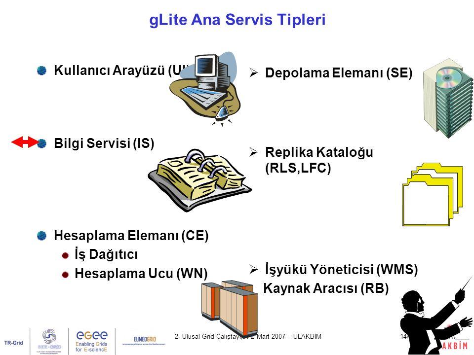2. Ulusal Grid Çalıştayı, 1-2 Mart 2007 – ULAKBİM14/39 gLite Ana Servis Tipleri Kullanıcı Arayüzü (UI) Bilgi Servisi (IS) Hesaplama Elemanı (CE) İş Da