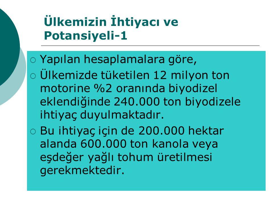 Ülkemizin İhtiyacı ve Potansiyeli-1  Yapılan hesaplamalara göre,  Ülkemizde tüketilen 12 milyon ton motorine %2 oranında biyodizel eklendiğinde 240.000 ton biyodizele ihtiyaç duyulmaktadır.