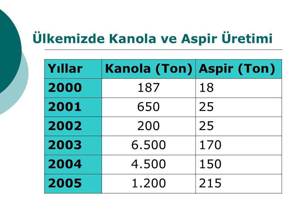 Ülkemizde Kanola ve Aspir Üretimi YıllarKanola (Ton)Aspir (Ton) 200018718 200165025 200220025 20036.500170 20044.500150 20051.200215