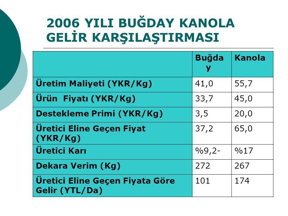 2006 YILI BUĞDAY KANOLA GELİR KARŞILAŞTIRMASI Buğda y Kanola Üretim Maliyeti (YKR/Kg)41,055,7 Ürün Fiyatı (YKR/Kg)33,745,0 Destekleme Primi (YKR/Kg)3,520,0 Üretici Eline Geçen Fiyat (YKR/Kg) 37,265,0 Üretici Karı%9,2-%17 Dekara Verim (Kg)272267 Üretici Eline Geçen Fiyata Göre Gelir (YTL/Da) 101174