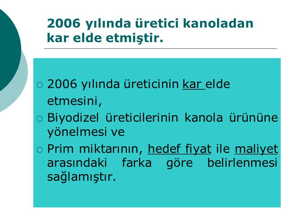 2006 yılında üretici kanoladan kar elde etmiştir.  2006 yılında üreticinin kar elde etmesini,  Biyodizel üreticilerinin kanola ürününe yönelmesi ve