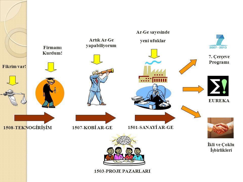 1508-TEKNOGİRİŞİM1507-KOBİ AR-GE 1501-SANAYİ AR-GE Fikrim var.