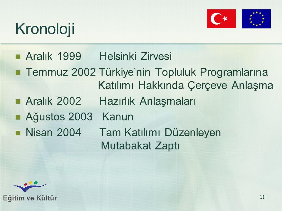 Eğitim ve Kültür 11 Kronoloji Aralık 1999 Helsinki Zirvesi Temmuz 2002 Türkiye'nin Topluluk Programlarına Katılımı Hakkında Çerçeve Anlaşma Aralık 2002 Hazırlık Anlaşmaları Ağustos 2003 Kanun Nisan 2004 Tam Katılımı Düzenleyen Mutabakat Zaptı