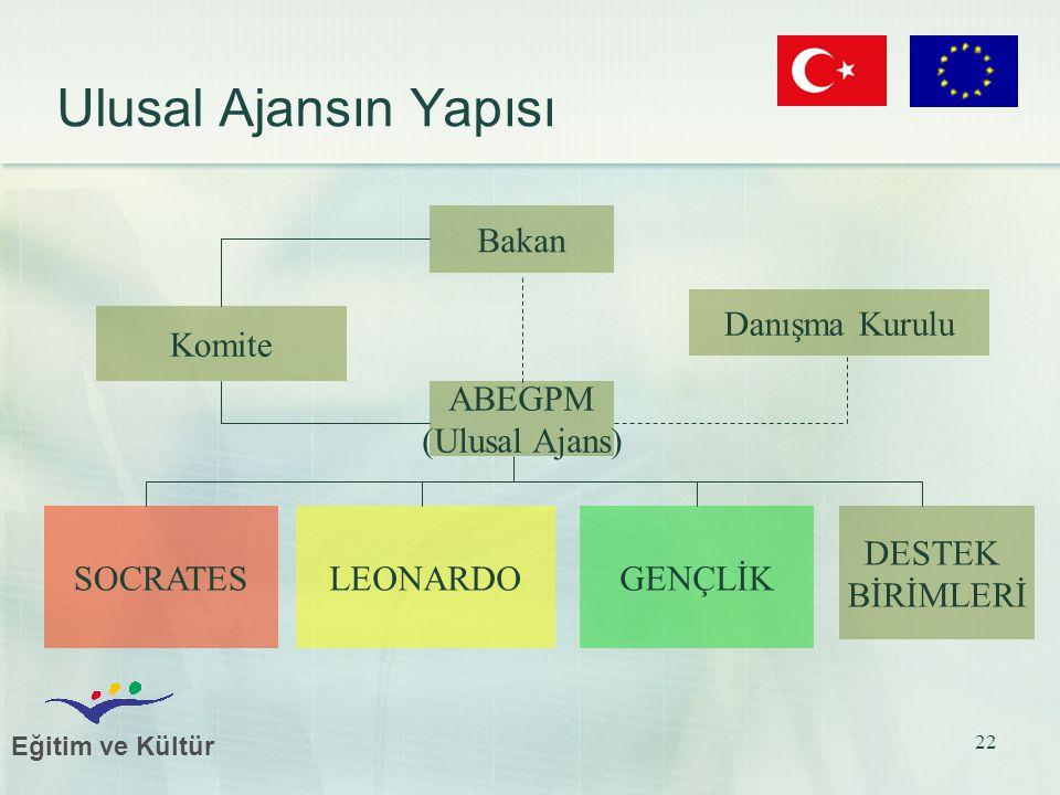 Eğitim ve Kültür 22 Ulusal Ajansın Yapısı Bakan Komite ABEGPM (Ulusal Ajans) Danışma Kurulu GENÇLİKLEONARDOSOCRATES DESTEK BİRİMLERİ