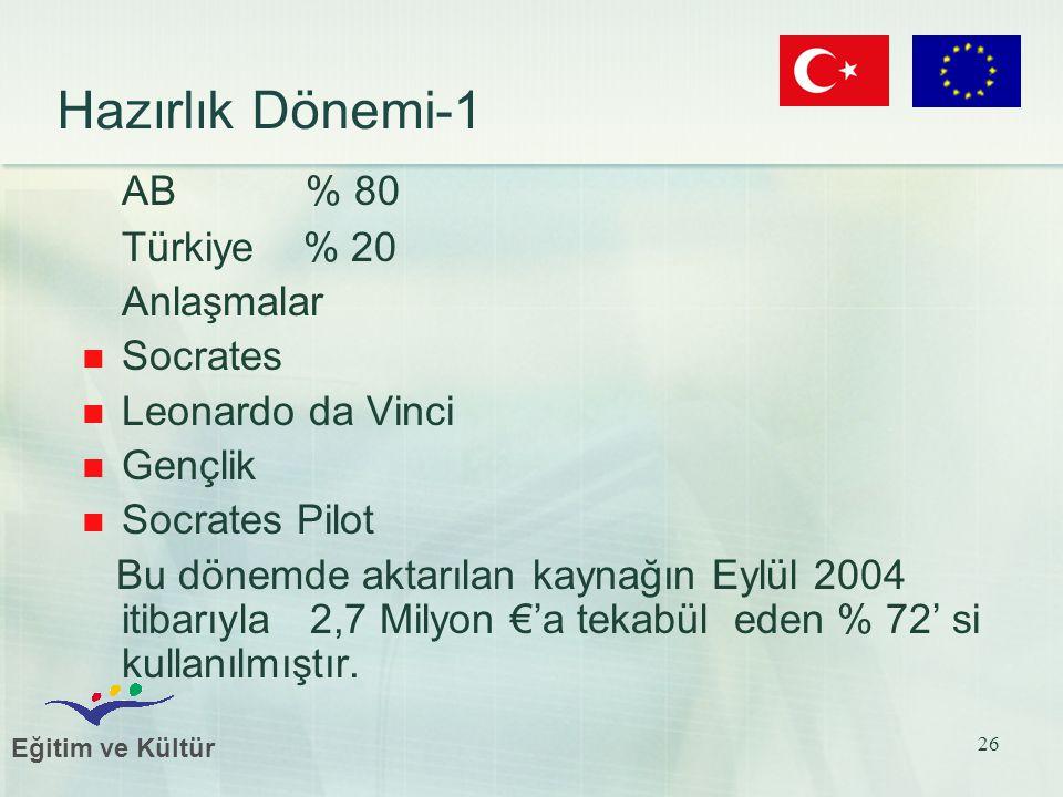 Eğitim ve Kültür 26 Hazırlık Dönemi-1 AB % 80 Türkiye % 20 Anlaşmalar Socrates Leonardo da Vinci Gençlik Socrates Pilot Bu dönemde aktarılan kaynağın Eylül 2004 itibarıyla 2,7 Milyon €'a tekabül eden % 72' si kullanılmıştır.