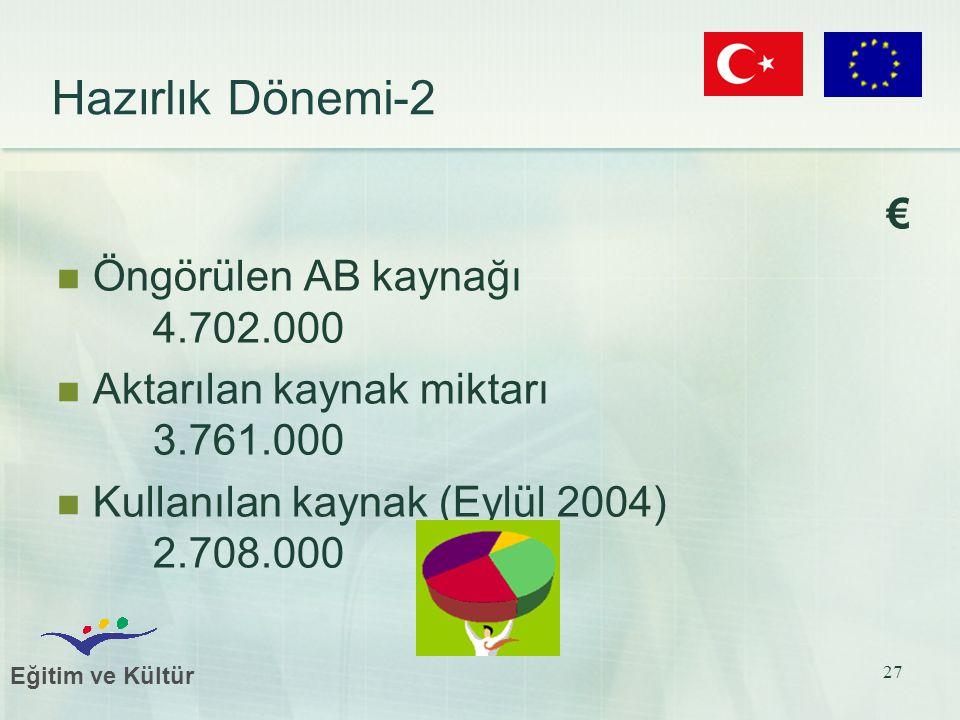Eğitim ve Kültür 27 Hazırlık Dönemi-2 € Öngörülen AB kaynağı 4.702.000 Aktarılan kaynak miktarı 3.761.000 Kullanılan kaynak (Eylül 2004) 2.708.000
