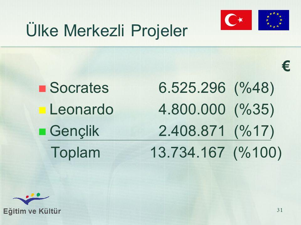 Eğitim ve Kültür 31 Ülke Merkezli Projeler € Socrates6.525.296 (%48) Leonardo 4.800.000 (%35) Gençlik2.408.871 (%17) Toplam 13.734.167 (%100)