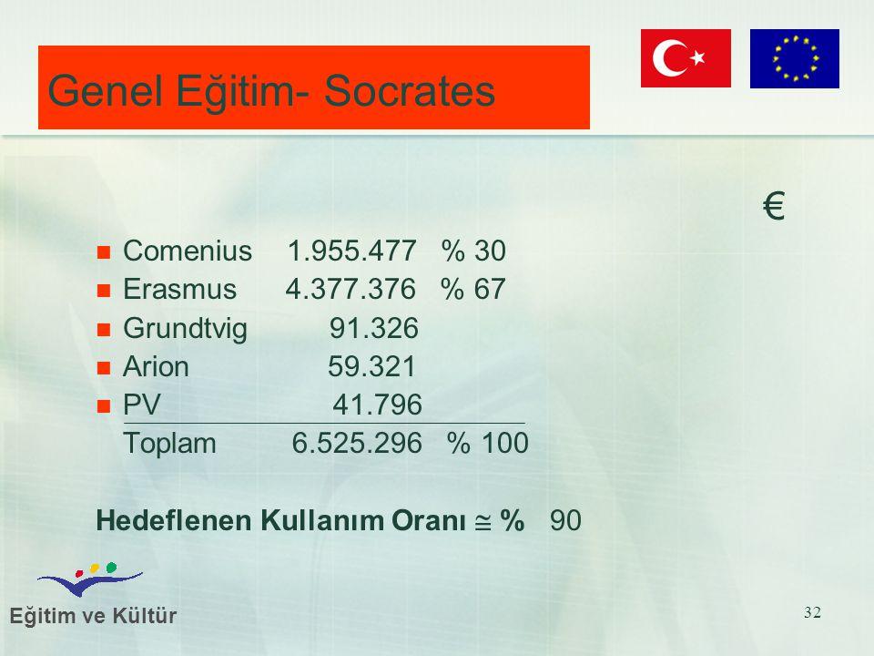 Eğitim ve Kültür 32 Genel Eğitim- Socrates € Comenius 1.955.477 % 30 Erasmus 4.377.376 % 67 Grundtvig 91.326 Arion 59.321 PV 41.796 Toplam 6.525.296 % 100 Hedeflenen Kullanım Oranı  % 90
