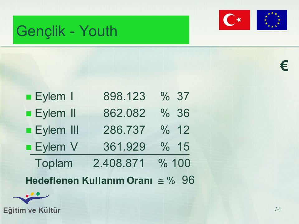 Eğitim ve Kültür 34 Gençlik - Youth € Eylem I 898.123 % 37 Eylem II 862.082 % 36 Eylem III 286.737 % 12 Eylem V 361.929 % 15 Toplam 2.408.871 % 100 Hedeflenen Kullanım Oranı  % 96