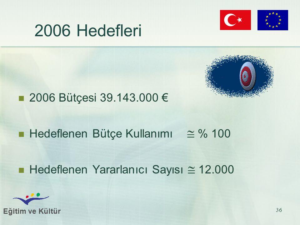 Eğitim ve Kültür 36 2006 Hedefleri 2006 Bütçesi 39.143.000 € Hedeflenen Bütçe Kullanımı  % 100 Hedeflenen Yararlanıcı Sayısı  12.000