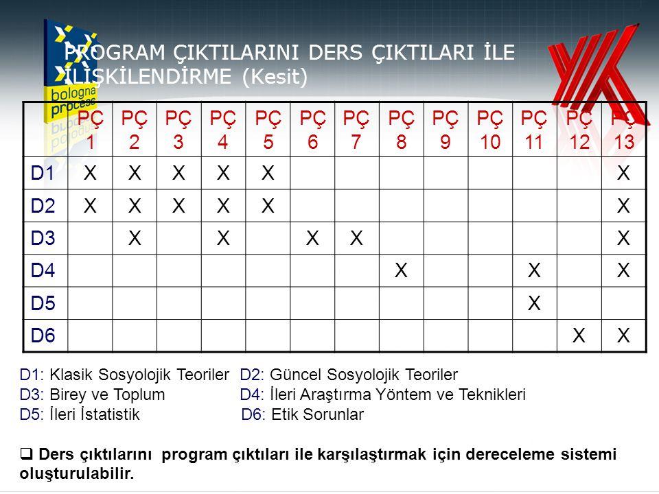 PROGRAM ÇIKTILARINI DERS ÇIKTILARI İLE İLİŞKİLENDİRME (Kesit) PÇ 1 PÇ 2 PÇ 3 PÇ 4 PÇ 5 PÇ 6 PÇ 7 PÇ 8 PÇ 9 PÇ 10 PÇ 11 PÇ 12 PÇ 13 D1XXXXXX D2XXXXXX D3XXXXX D4XXX D5X D6XX D1: Klasik Sosyolojik Teoriler D2: Güncel Sosyolojik Teoriler D3: Birey ve Toplum D4: İleri Araştırma Yöntem ve Teknikleri D5: İleri İstatistik D6: Etik Sorunlar  Ders çıktılarını program çıktıları ile karşılaştırmak için dereceleme sistemi oluşturulabilir.