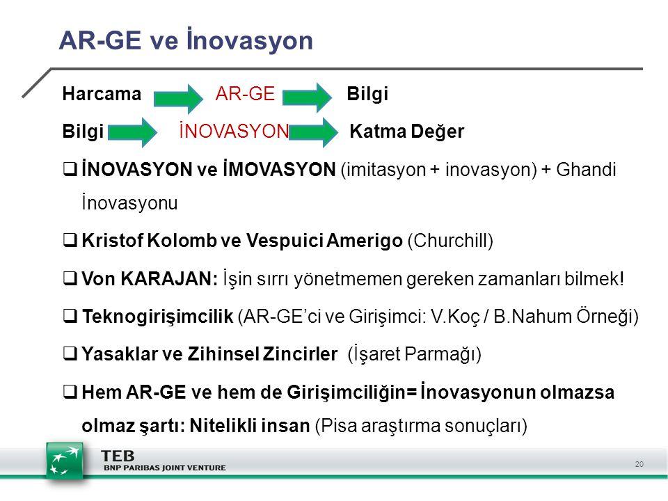 20 AR-GE ve İnovasyon Harcama AR-GE Bilgi Bilgi İNOVASYON Katma Değer  İNOVASYON ve İMOVASYON (imitasyon + inovasyon) + Ghandi İnovasyonu  Kristof Kolomb ve Vespuici Amerigo (Churchill)  Von KARAJAN: İşin sırrı yönetmemen gereken zamanları bilmek.