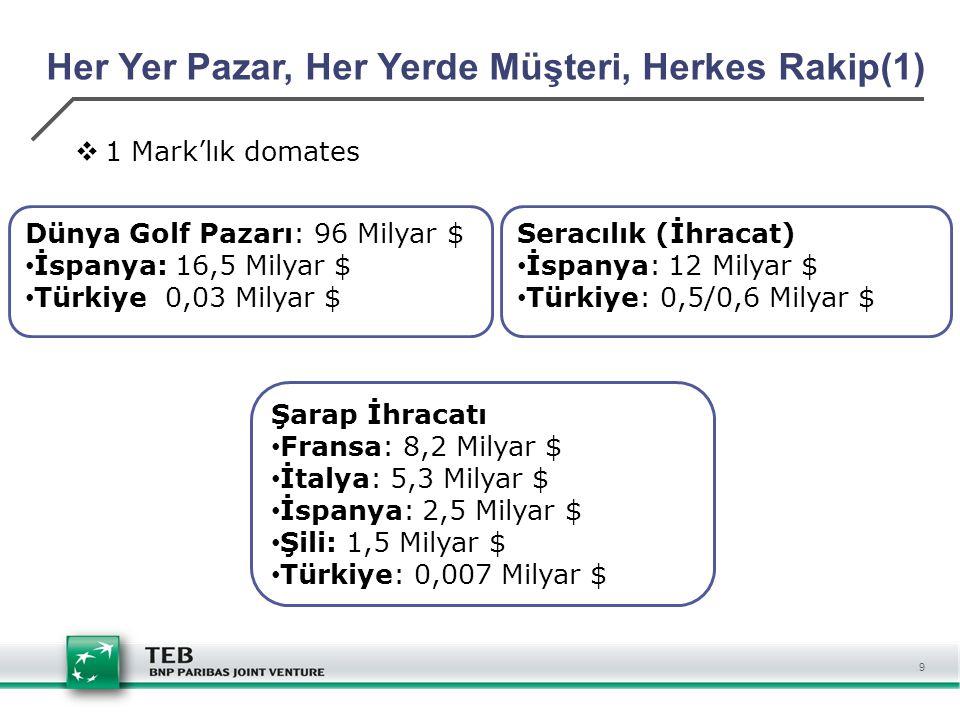 9 Her Yer Pazar, Her Yerde Müşteri, Herkes Rakip(1)  1 Mark'lık domates Dünya Golf Pazarı: 96 Milyar $ İspanya: 16,5 Milyar $ Türkiye 0,03 Milyar $ S