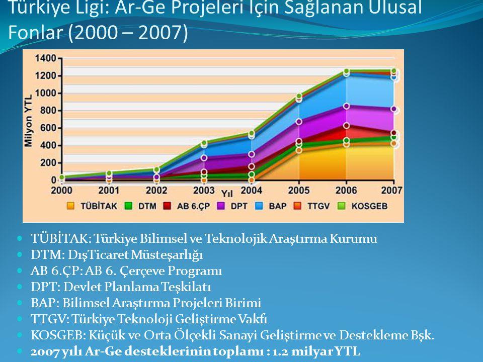 Türkiye Ligi: Ar-Ge Projeleri İçin Sağlanan Ulusal Fonlar (2000 – 2007) TÜBİTAK: Türkiye Bilimsel ve Teknolojik Araştırma Kurumu DTM: DışTicaret Müsteşarlığı AB 6.ÇP: AB 6.