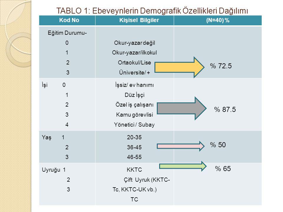 TABLO 1: Ebeveynlerin Demografik Özellikleri Dağılımı Kod No Kişisel Bilgiler(N=40) % Eğitim Durumu- 0 1 2 3 Okur-yazar değil Okur-yazar/ilkokul Ortao