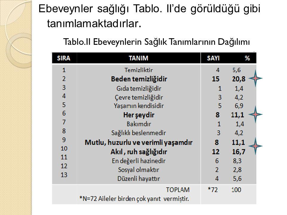 TABLO III.