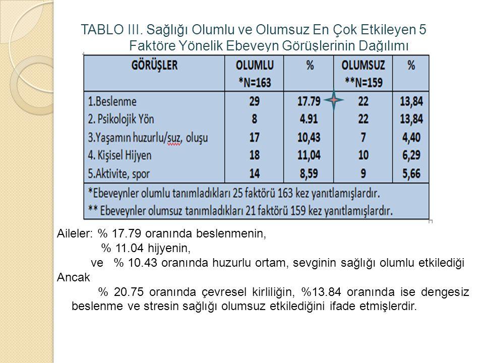 TABLO III. Sağlığı Olumlu ve Olumsuz En Çok Etkileyen 5 Faktöre Yönelik Ebeveyn Görüşlerinin Dağılımı Aileler: % 17.79 oranında beslenmenin, % 11.04 h