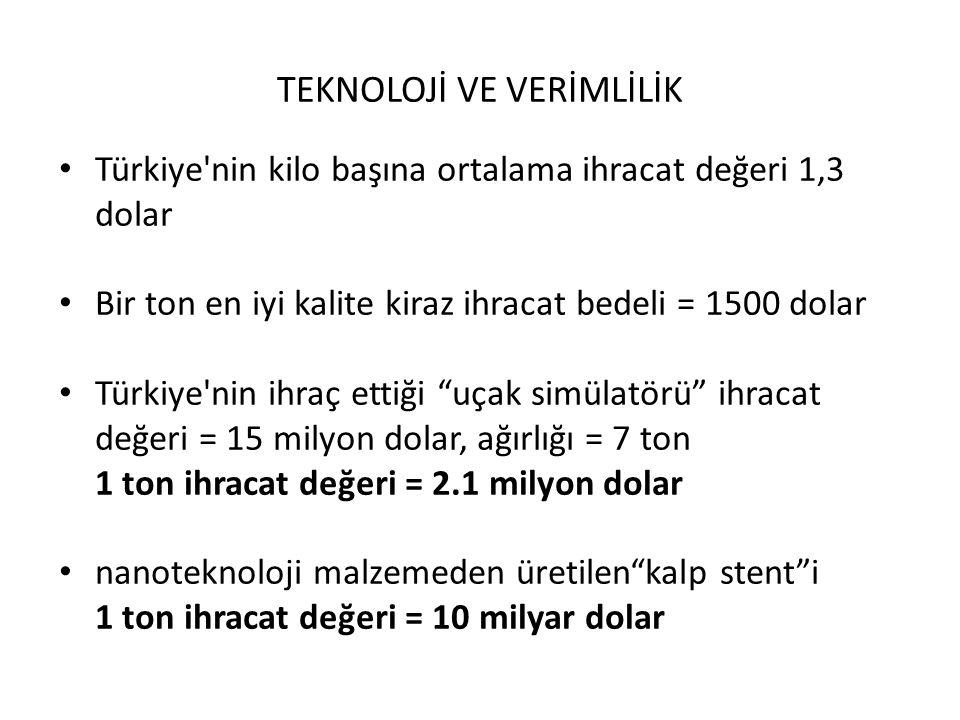 TEKNOLOJİ VE VERİMLİLİK Türkiye'nin kilo başına ortalama ihracat değeri 1,3 dolar Bir ton en iyi kalite kiraz ihracat bedeli = 1500 dolar Türkiye'nin