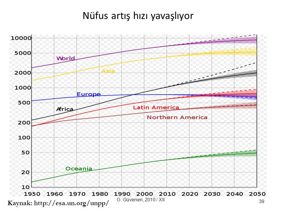 Nüfus artış hızı yavaşlıyor 39 O. Güvenen, 2010 / XII Kaynak: http://esa.un.org/unpp/