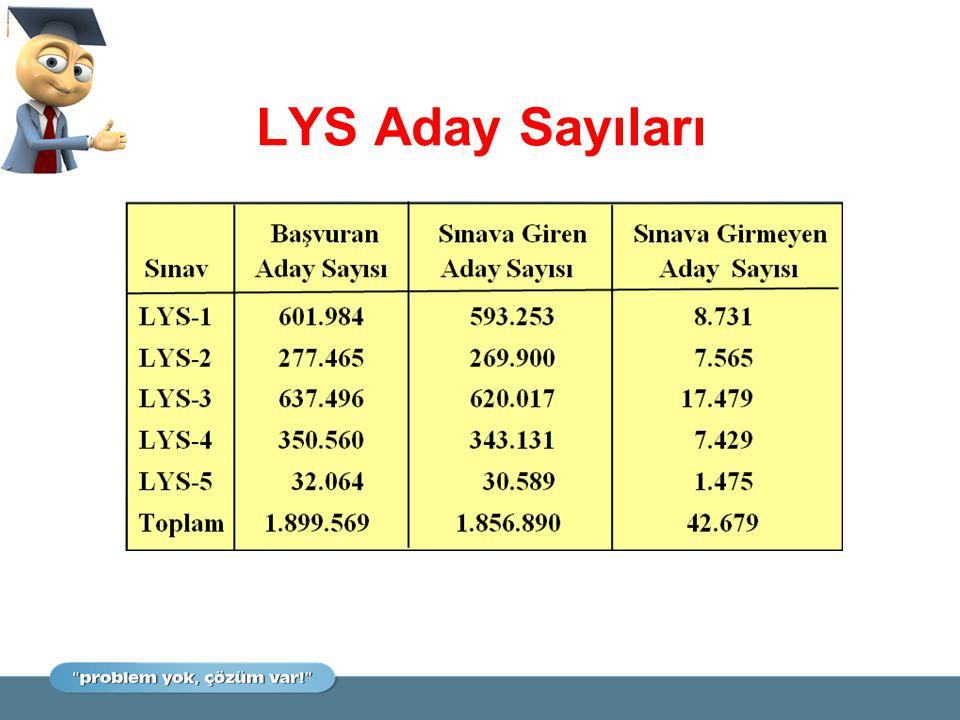 LYS Aday Sayıları