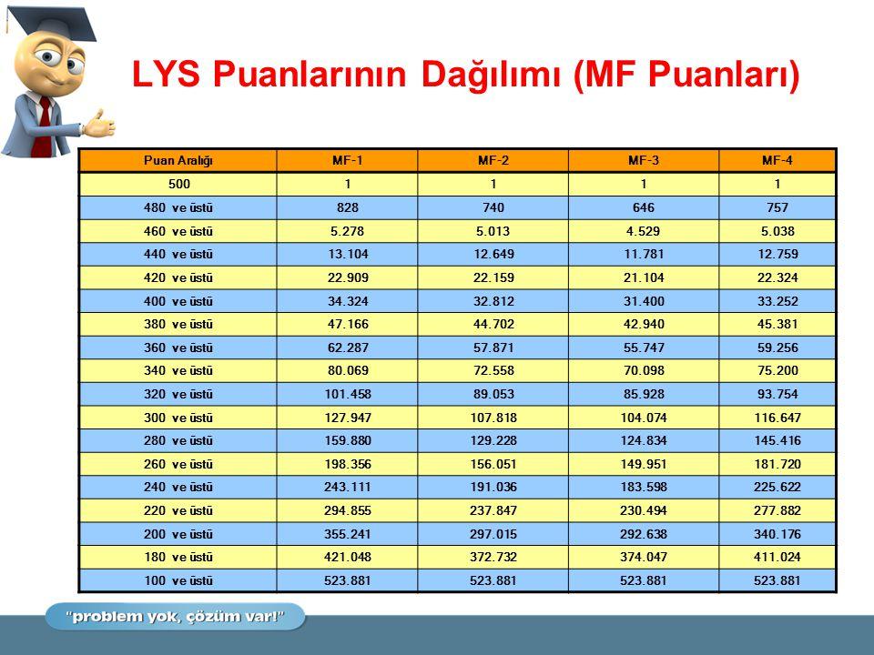 LYS Puanlarının Dağılımı (MF Puanları) Puan AralığıMF-1MF-2MF-3MF-4 5001111 480 ve üstü828740646757 460 ve üstü5.2785.0134.5295.038 440 ve üstü13.1041