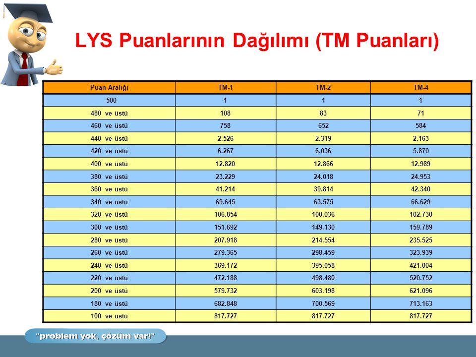 LYS Puanlarının Dağılımı (TM Puanları) Puan AralığıTM-1TM-2TM-4 500111 480 ve üstü1088371 460 ve üstü758652584 440 ve üstü2.5262.3192.163 420 ve üstü6