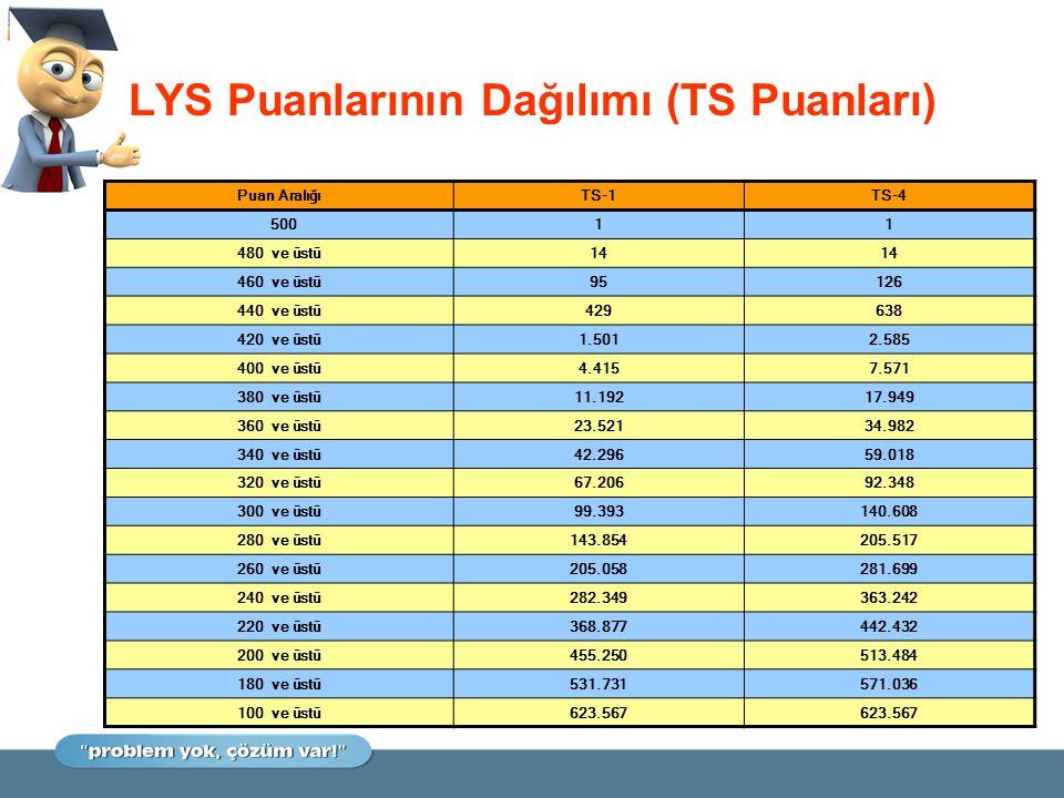 LYS Puanlarının Dağılımı (TS Puanları) Puan AralığıTS-1TS-4 50011 480 ve üstü14 460 ve üstü95126 440 ve üstü429638 420 ve üstü1.5012.585 400 ve üstü4.