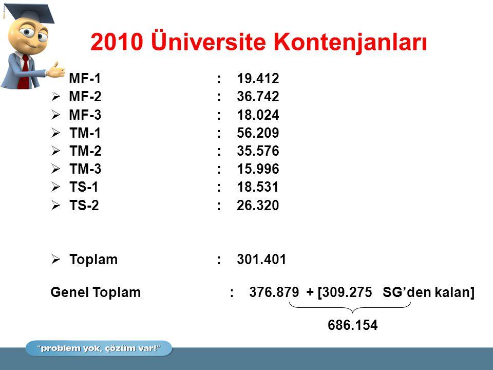 YGS ADAY SAYILARI  ÖSYS'ye başvuran aday sayısı 1.587.990  Sınavsız geçişe başvuran aday sayısı 75.471  YGS'ye başvuran aday sayısı 1.512.519  Sınava girmeyen aday sayısı 24.893  Sınava giren aday sayısı 1.487.626  Sınavı geçersiz aday sayısı 133  Kural dışı davranış (çoğu cep tel.) 82  Kılık-kıyafet 34  Yerine başkasını sokma 5