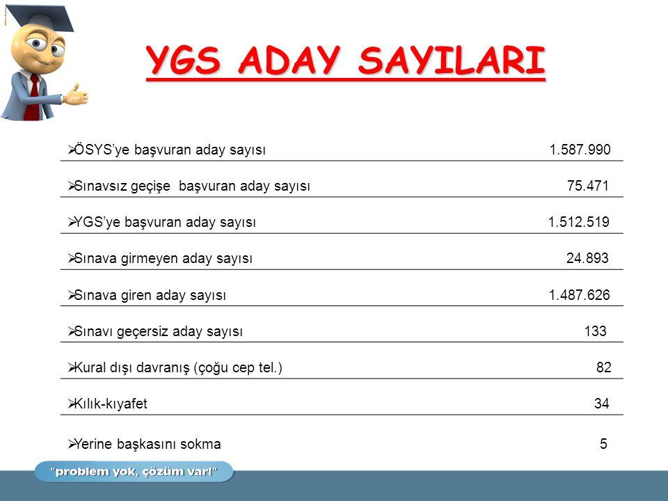 YGS ADAY SAYILARI  ÖSYS'ye başvuran aday sayısı 1.587.990  Sınavsız geçişe başvuran aday sayısı 75.471  YGS'ye başvuran aday sayısı 1.512.519  Sın