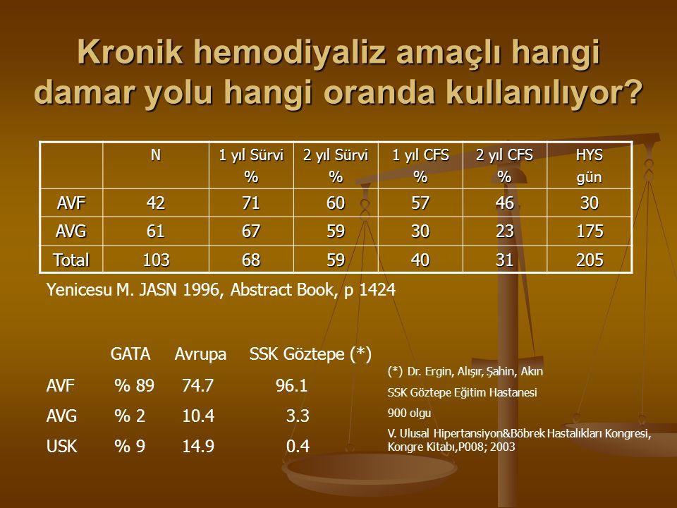Kronik hemodiyaliz amaçlı hangi damar yolu hangi oranda kullanılıyor? N 1 yıl Sürvi % 2 yıl Sürvi % 1 yıl CFS % 2 yıl CFS %HYSgün AVF427160574630 AVG6
