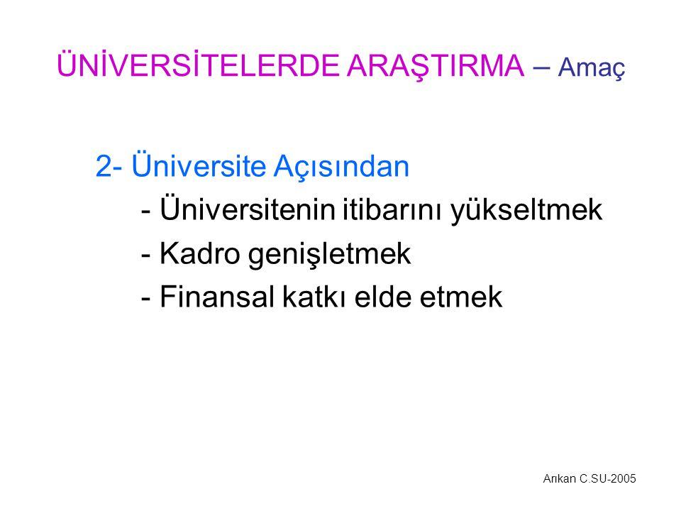 2- Üniversite Açısından - Üniversitenin itibarını yükseltmek - Kadro genişletmek - Finansal katkı elde etmek ÜNİVERSİTELERDE ARAŞTIRMA – Amaç Arıkan C