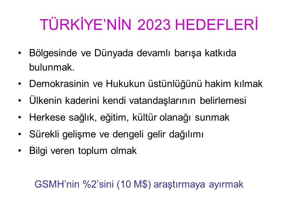 TÜRKİYE'NİN 2023 HEDEFLERİ Bölgesinde ve Dünyada devamlı barışa katkıda bulunmak. Demokrasinin ve Hukukun üstünlüğünü hakim kılmak Ülkenin kaderini ke