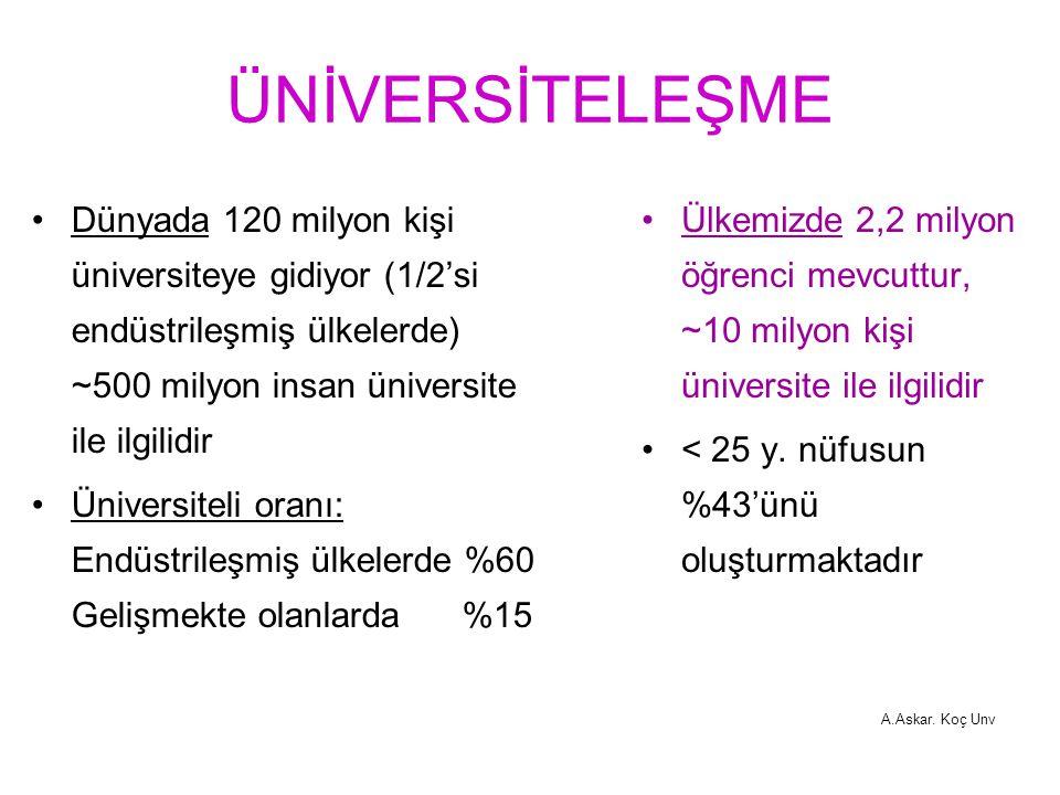 ÜNİVERSİTELEŞME Dünyada 120 milyon kişi üniversiteye gidiyor (1/2'si endüstrileşmiş ülkelerde) ~500 milyon insan üniversite ile ilgilidir Üniversiteli