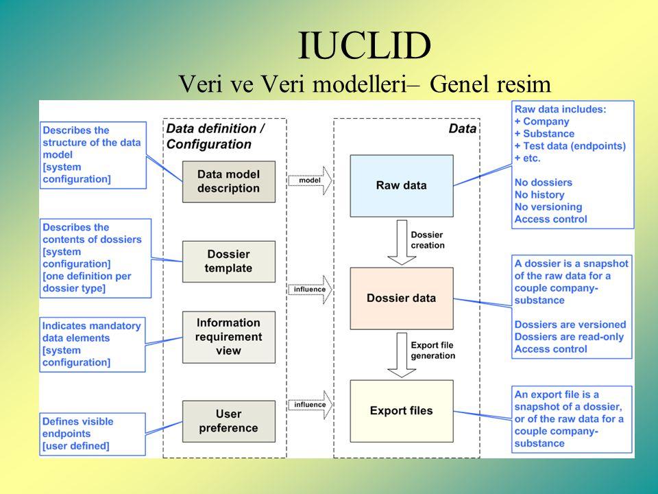 IUCLID Veri ve Veri modelleri– Genel resim