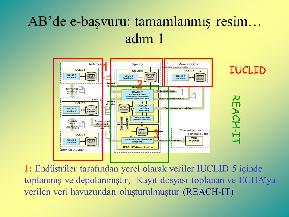 AB'de e-başvuru: tamamlanmış resim… adım 1 1 2 3 1: Endüstriler tarafından yerel olarak veriler IUCLID 5 içinde toplanmış ve depolanmıştır; Kayıt dosyası toplanan ve ECHA'ya verilen veri havuzundan oluşturulmuştur (REACH-IT) REACH-IT IUCLID