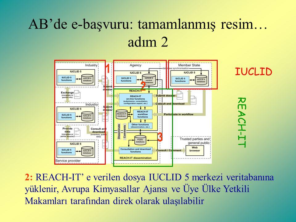 AB'de e-başvuru: tamamlanmış resim… adım 2 1 2 3 2: REACH-IT' e verilen dosya IUCLID 5 merkezi veritabanına yüklenir, Avrupa Kimyasallar Ajansı ve Üye Ülke Yetkili Makamları tarafından direk olarak ulaşılabilir REACH-IT IUCLID