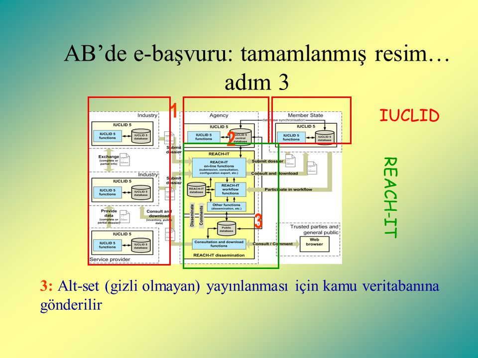 AB'de e-başvuru: tamamlanmış resim… adım 3 1 2 3 3: Alt-set (gizli olmayan) yayınlanması için kamu veritabanına gönderilir REACH-IT IUCLID