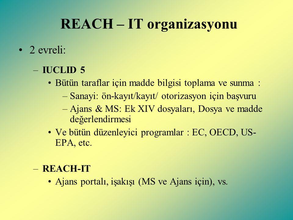 REACH – IT organizasyonu 2 evreli: –IUCLID 5 Bütün taraflar için madde bilgisi toplama ve sunma : –Sanayi: ön-kayıt/kayıt/ otorizasyon için başvuru –Ajans & MS: Ek XIV dosyaları, Dosya ve madde değerlendirmesi Ve bütün düzenleyici programlar : EC, OECD, US- EPA, etc.
