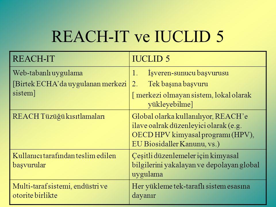REACH-IT ve IUCLID 5 REACH-ITIUCLID 5 Web-tabanlı uygulama [Birtek ECHA'da uygulanan merkezi sistem] 1.İşveren-sunucu başvurusu 2.Tek başına başvuru [ merkezi olmayan sistem, lokal olarak yükleyebilme] REACH Tüzüğü kısıtlamalarıGlobal olarka kullanılıyor, REACH'e ilave oalrak düzenleyici olarak (e.g.