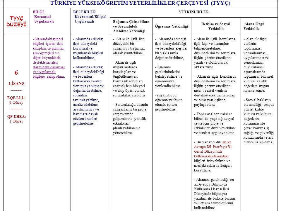 22 TÜRKİYE YÜKSEKÖĞRETİM YETERLİLİKLER ÇERÇEVESİ (TYYÇ) TYYÇ DÜZEYİ BİLGİ -Kuramsal -Uygulamalı BECERİLER -Kavramsal/Bilişsel -Uygulamalı YETKİNLİKLER Bağımsız Çalışabilme ve Sorumluluk Alabilme Yetkinliği Öğrenme Yetkinliği İletişim ve Sosyal Yetkinlik Alana Özgü Yetkinlik 6 LİSANS _____ EQF-LLL: 6.