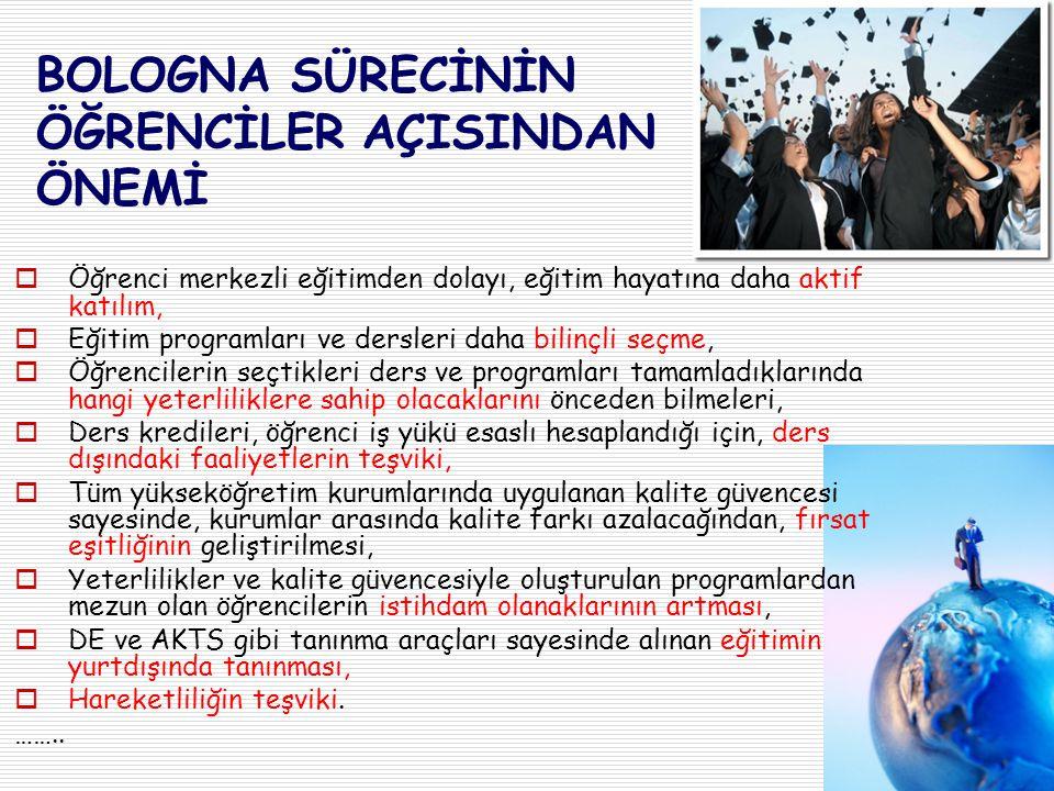 BOLOGNA SÜRECİ Tarihçe  Bologna Deklarasyonu, 1999 (29 ülke)  Prag, 2001 (33 ülke Türkiye'nin katılımı)  Berlin, 2003 (40 ülke)  Bergen, 2005 (45 ülke)  Londra, 2007 (46 ülke)  Leuven, 2009  Budapeşte-Viyana, 2010 (47 ülke) -----------------------------  Bükreş, 27-28 Nisan 2012  2015, 2018 ve 2020 ?.