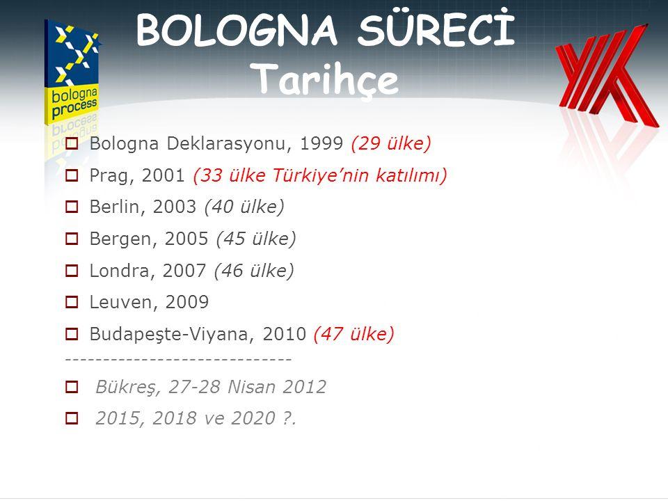 BOLOGNA SÜRECİ Tarihçe  Bologna Deklarasyonu, 1999 (29 ülke)  Prag, 2001 (33 ülke Türkiye'nin katılımı)  Berlin, 2003 (40 ülke)  Bergen, 2005 (45 ülke)  Londra, 2007 (46 ülke)  Leuven, 2009  Budapeşte-Viyana, 2010 (47 ülke) -----------------------------  Bükreş, 27-28 Nisan 2012  2015, 2018 ve 2020 .