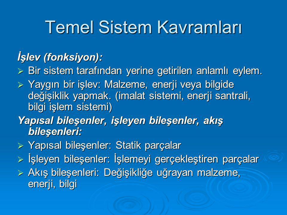 Temel Sistem Kavramları İşlev (fonksiyon):  Bir sistem tarafından yerine getirilen anlamlı eylem.