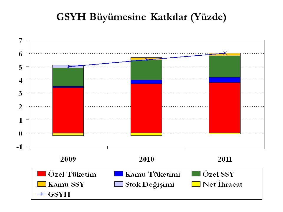 GSYH Büyümesine Katkılar (Yüzde)