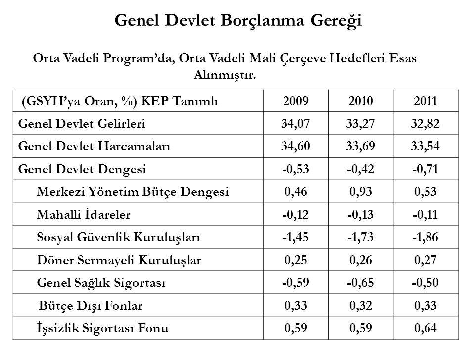 Genel Devlet Borçlanma Gereği (GSYH'ya Oran, %) KEP Tanımlı200920102011 Genel Devlet Gelirleri34,0733,2732,82 Genel Devlet Harcamaları34,6033,6933,54