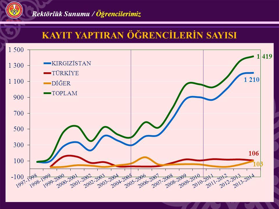 KAYIT YAPTIRAN ÖĞRENCİLERİN SAYISI Rektörlük Sunumu / Öğrencilerimiz