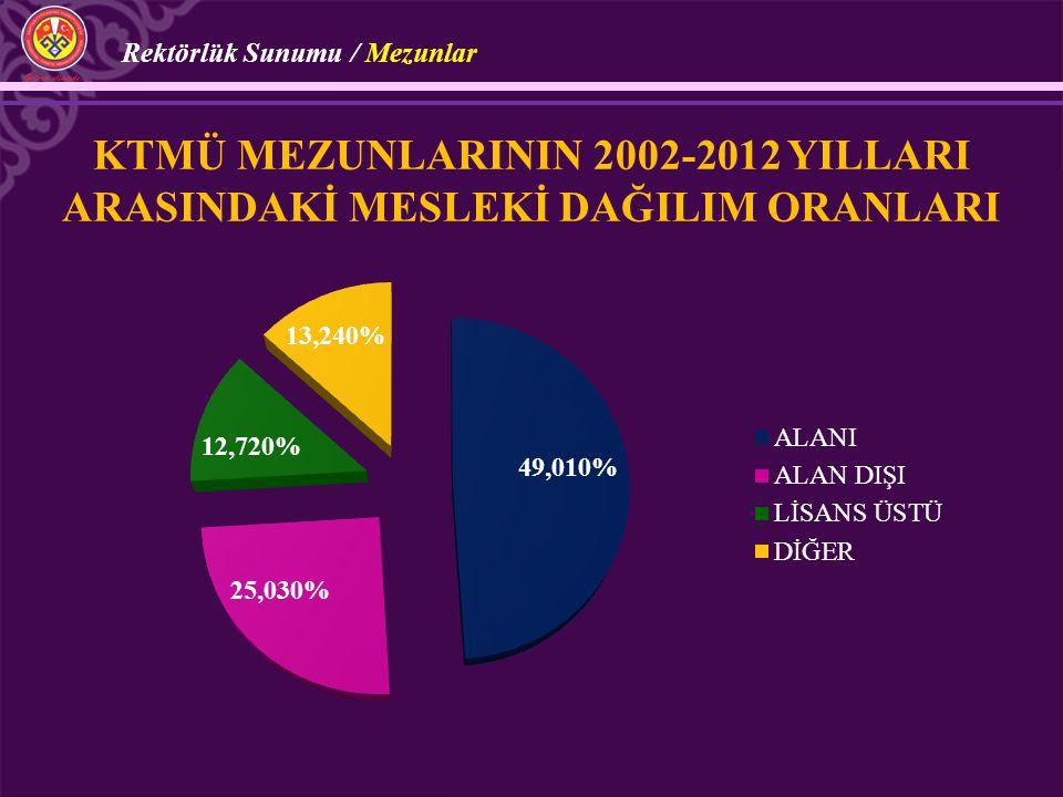 KTMÜ MEZUNLARININ 2002-2012 YILLARI ARASINDAKİ MESLEKİ DAĞILIM ORANLARI Rektörlük Sunumu / Mezunlar